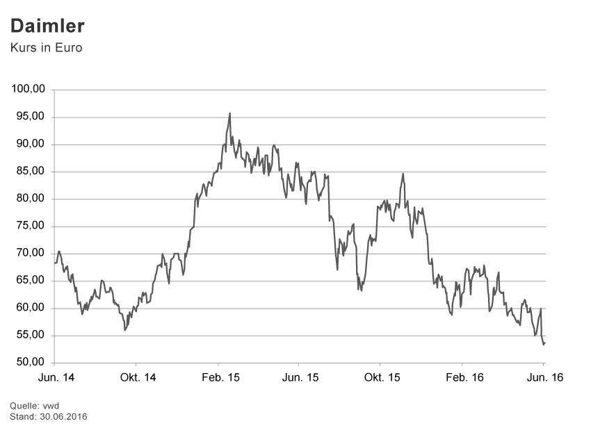 GRAFIK Börsenkurse der Woche / 2016 / KW 26 / Daimler