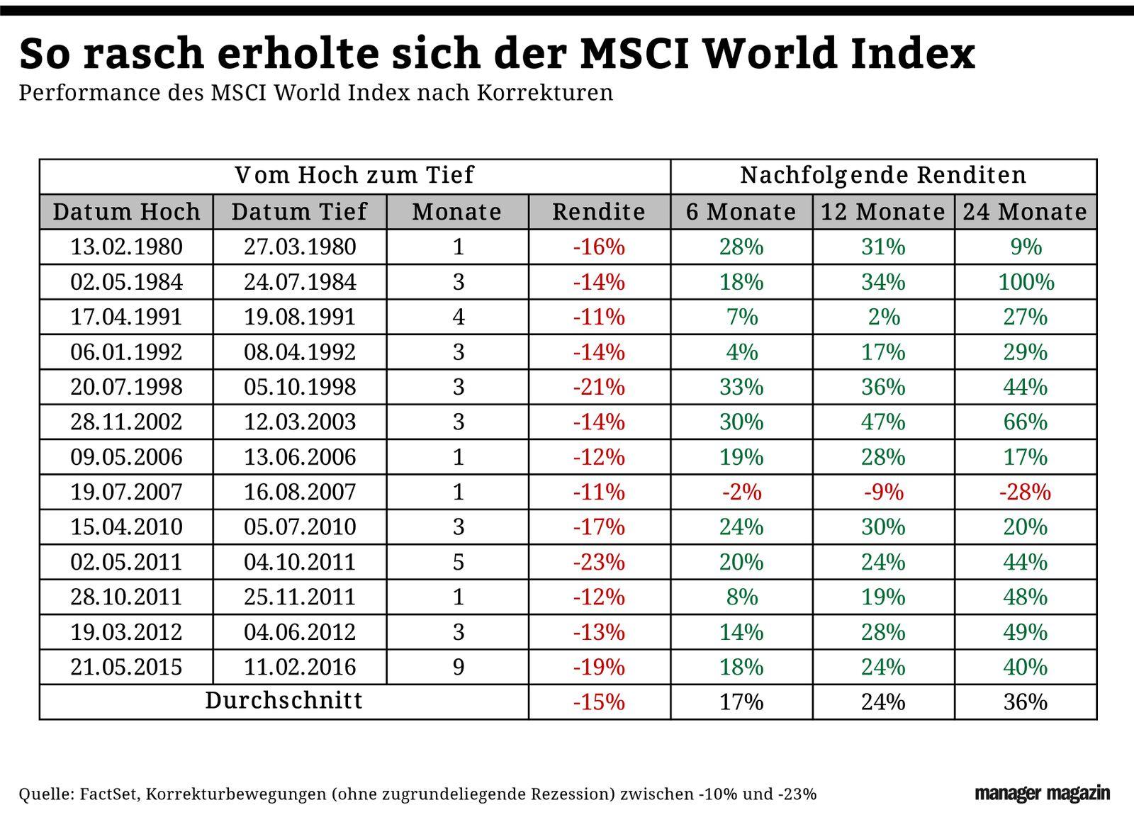 Chart der Woche | KW06 | MSCI
