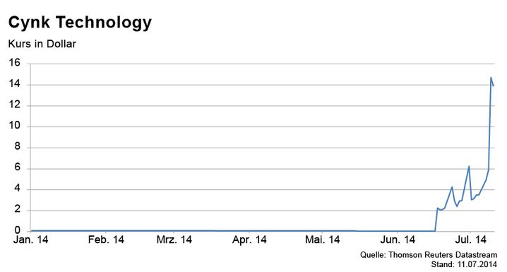 Kurschart von Cynk: Die Aktie stieg in den vergangenen Tagen um mehrere Tausend Prozent