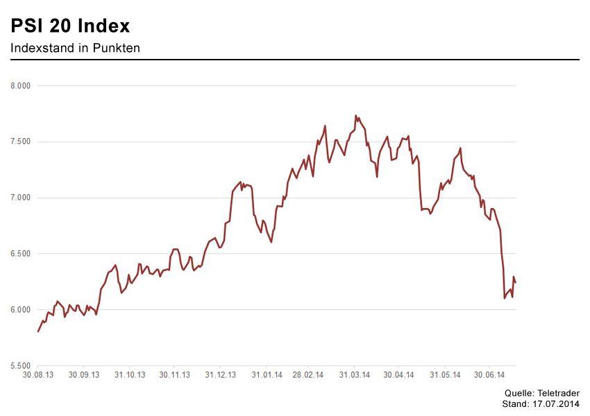 GRAFIK Börsenkurseder Woche / PSI