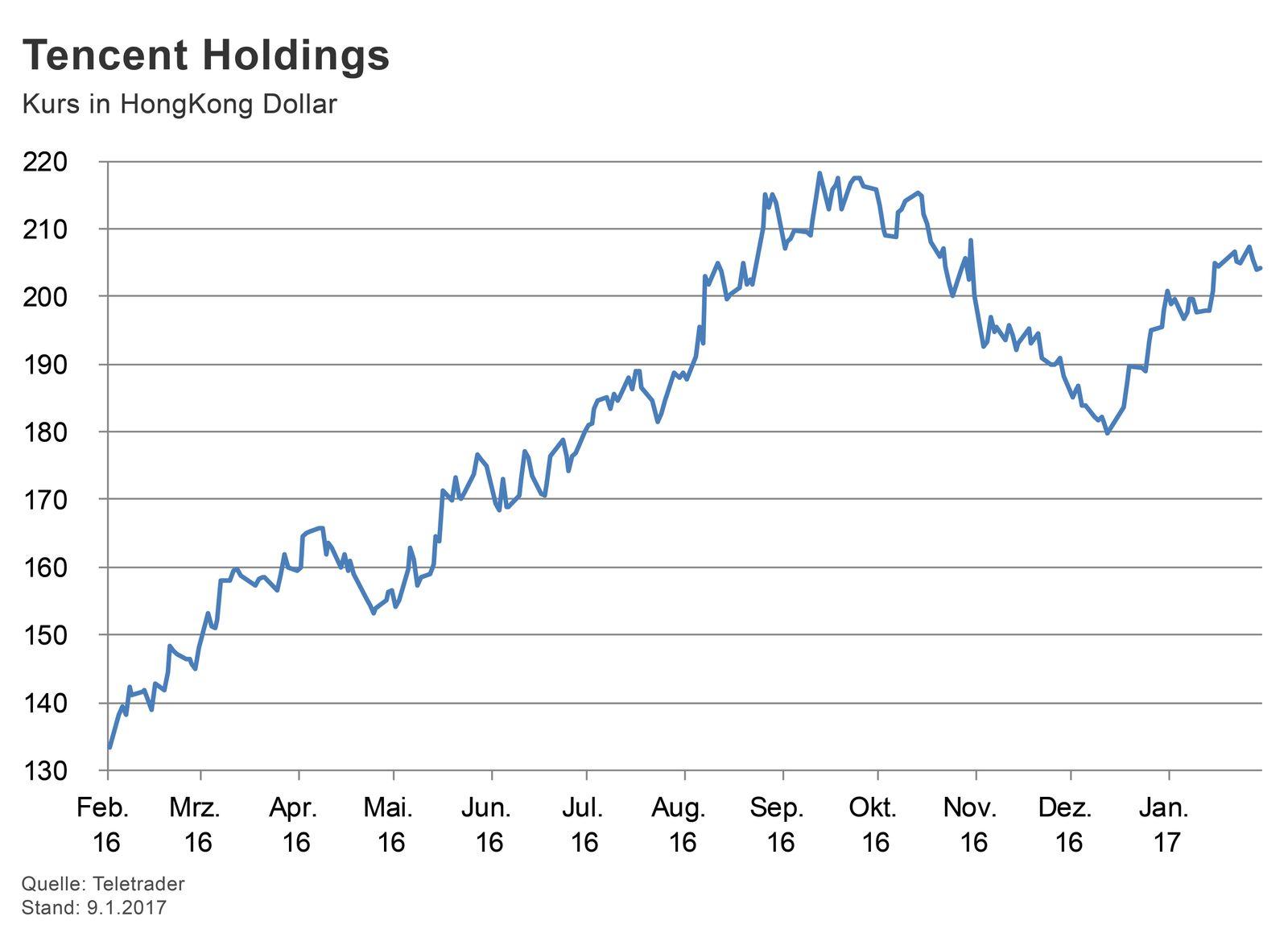 GRAFIK Börsenkurse der Woche / Tencent