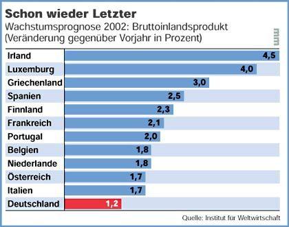 Schon wieder Letzter: Prognose des BIP-Wachstums der Euro-Staaten