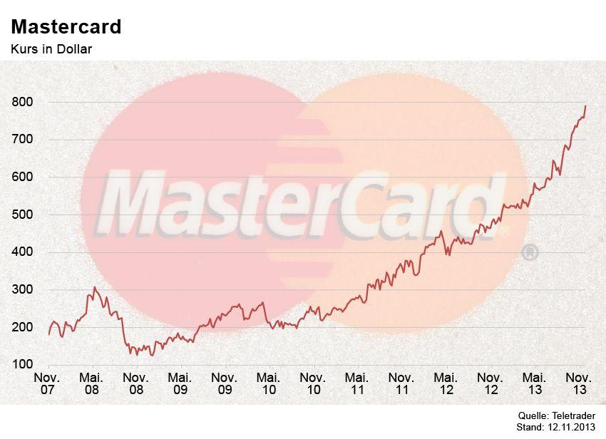 GRAFIK Börsenkurse der Woche / Master Card