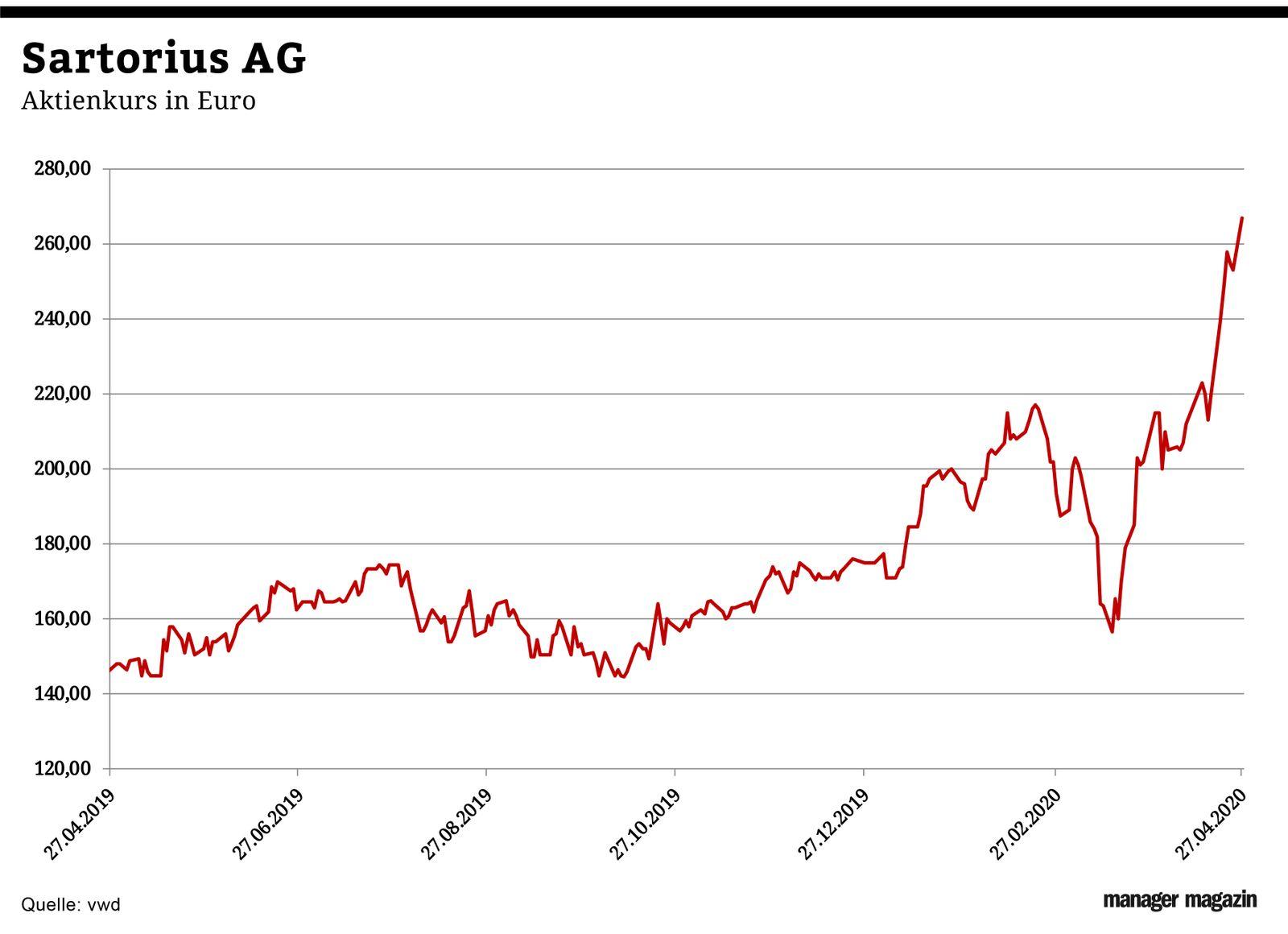 Chart der Woche | K19 | Sartorius AG