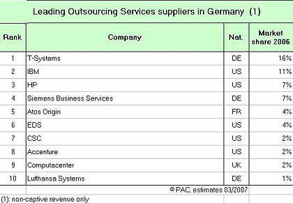 Outsourcing-Dienstleister: Die zehn größten Anbieter für den deutschen Markt