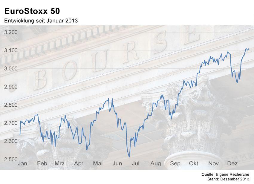 GRAFIK Börsenkurse der Woche / KW1 2014 / EuroStoxx