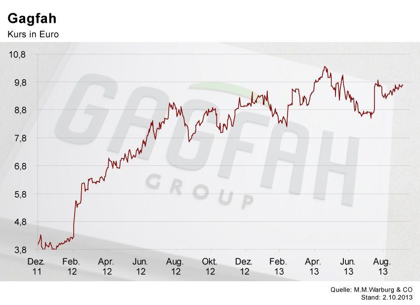 GRAFIK Börsenkurse der Woche / Gagfah