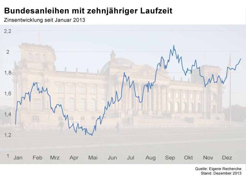GRAFIK Börsenkurse der Woche / KW1 2014 / Bundesanleihen