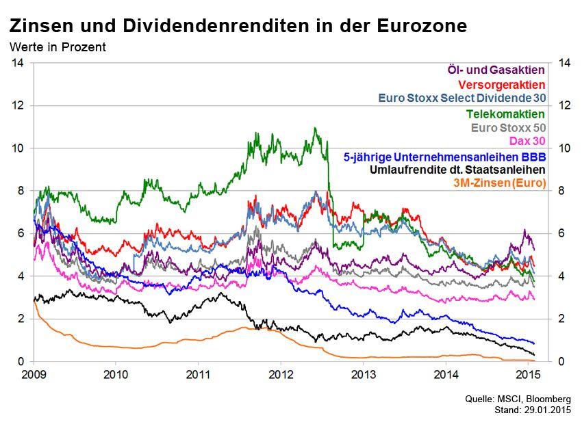 GRAFIK Börsenkurse der Woche / Eurozone