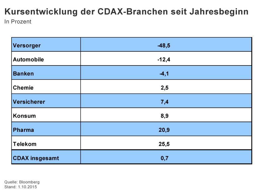 GRAFIK Börsenkurse der Woche / 2015 / KW 40 / CDax