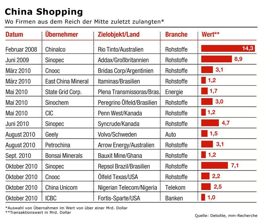 GRAFIK mm 12/2010 S. 114 China greift an / China Shopping