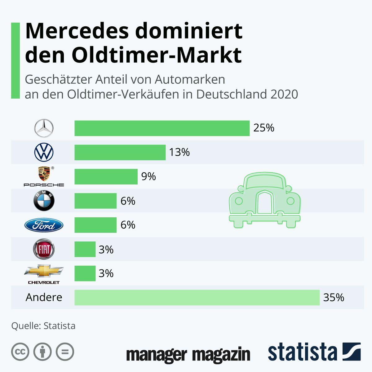 Grafik der Woche / KW 11 / Mercedes dominiert den Oldtimer-Markt