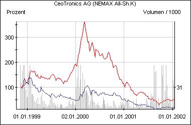 Die Aktie von Ceotronics im Vergleich zum Nemax All Share (rot)