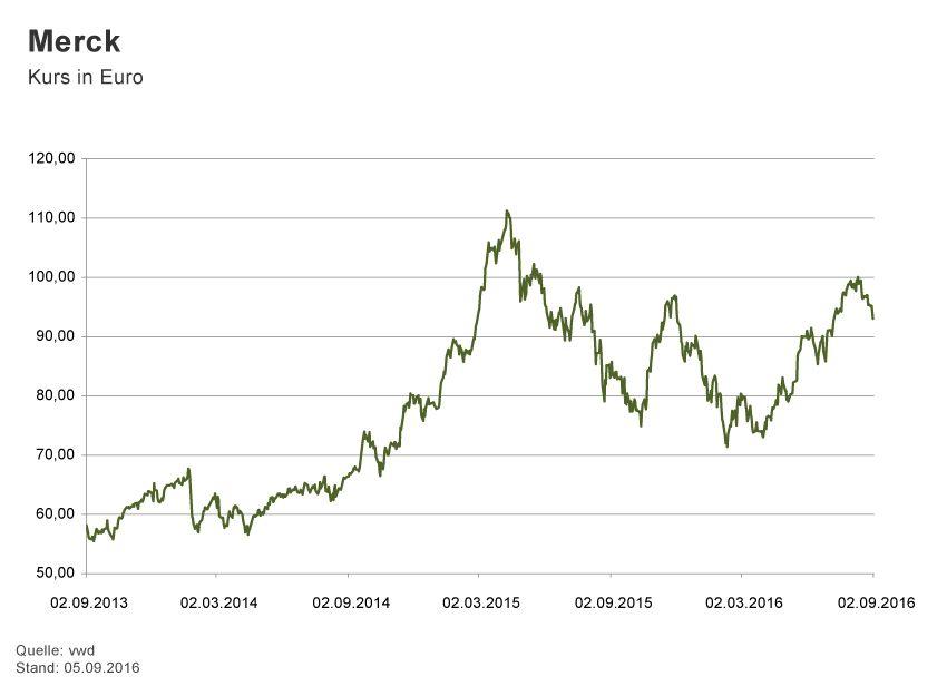 GRAFIK Börsenkurse der Woche / 2015 / KW 36 / Merck