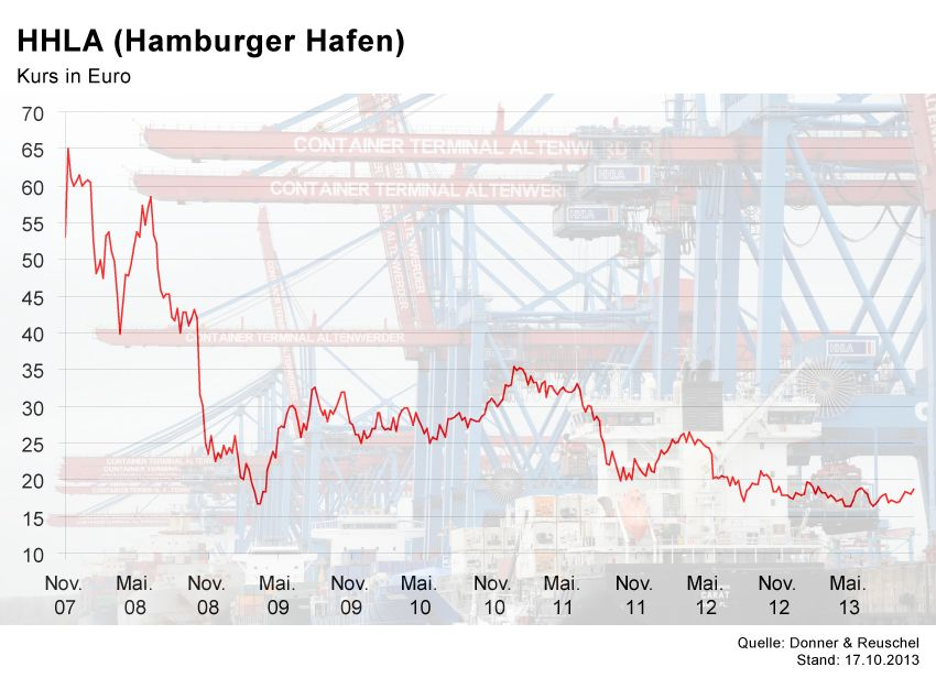GRAFIK Börsenkurse der Woche / HHLA