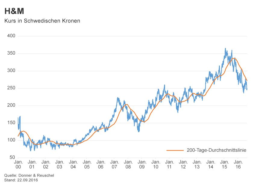 GRAFIK Börsenkurse der Woche / 2016 / KW 38 / H&M