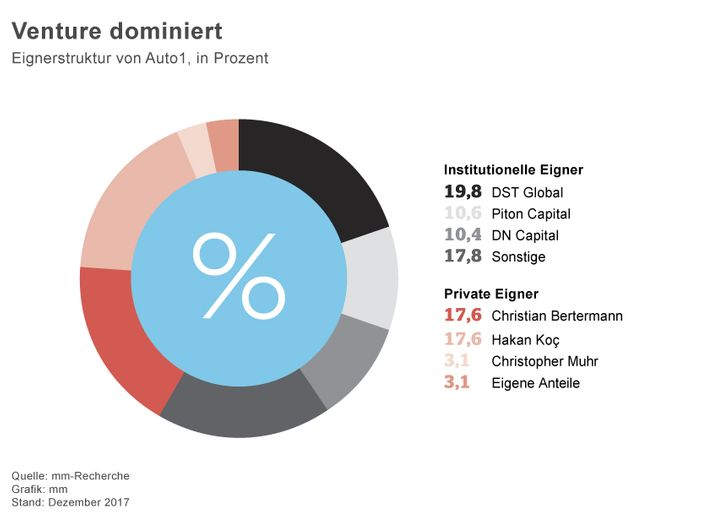 Venture dominiert:Eigenstruktur von Auto1