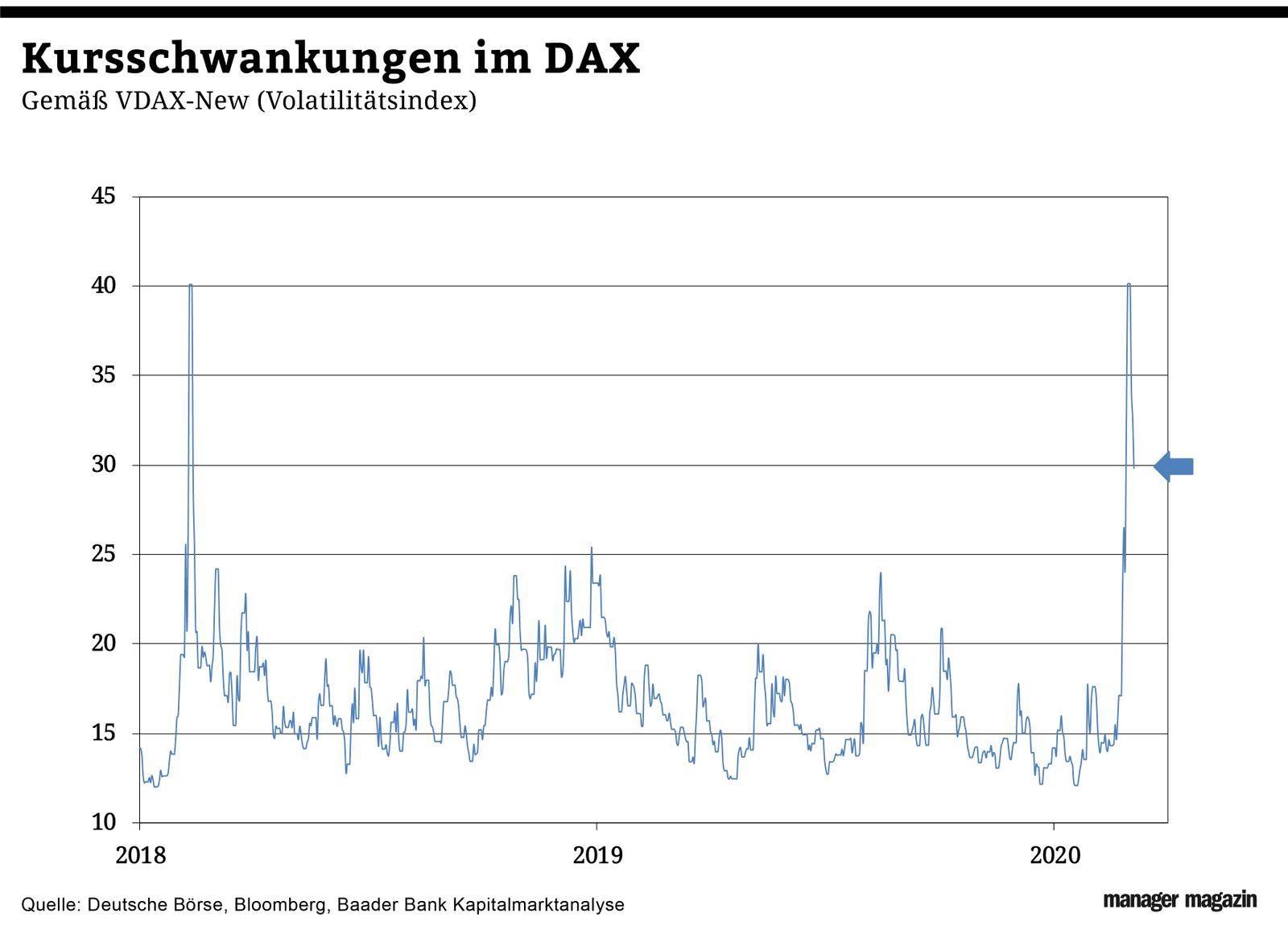Grafik der Woche / KW 11 / Kursschwankungen im DAX