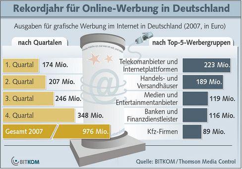 Massive Umsatzsteigerung: Noch nie wurde online so viel geworben wie 2007