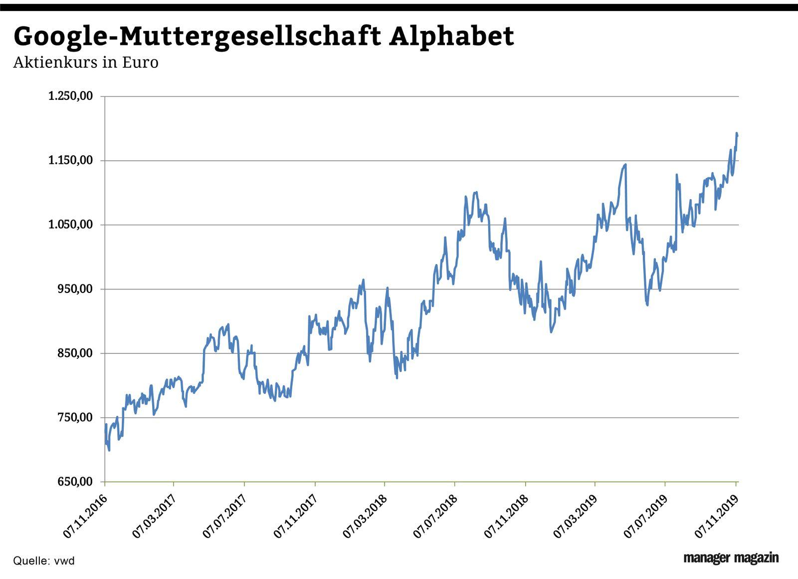 Chart der Woche | KW47 | Börsenkurs Alphabet