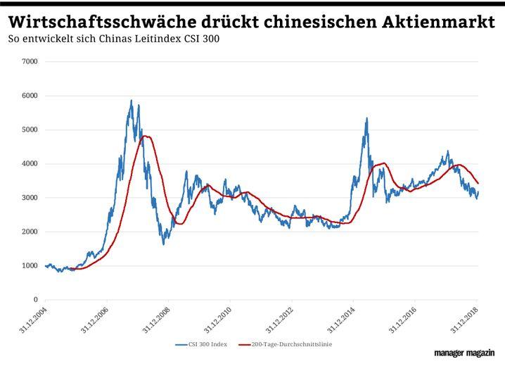 Chart der Woche | KW05 | China