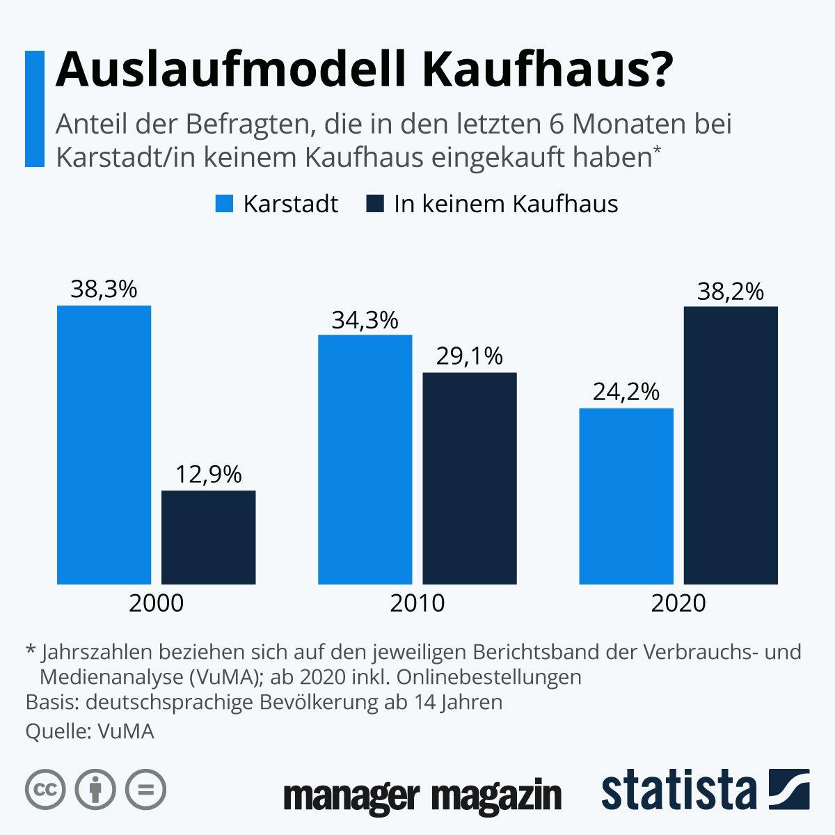 Chart der Woche   KW26   Auslaufmodell Kaufhaus