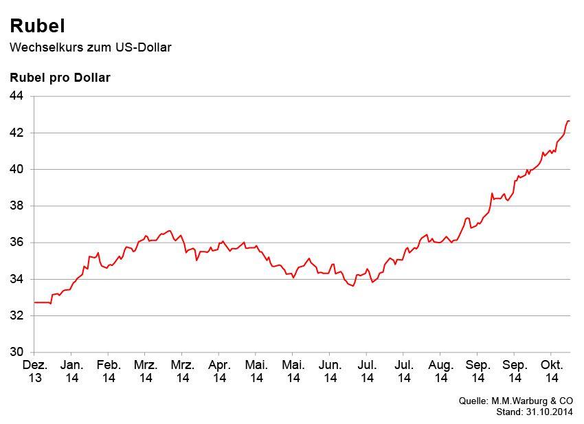 GRAFIK Börsenkurse der Woche / Rubel