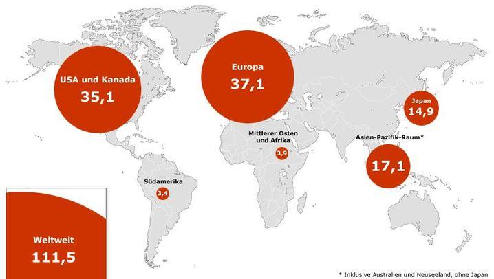 Übersicht: Weltweite Erholung bei den Anlagen