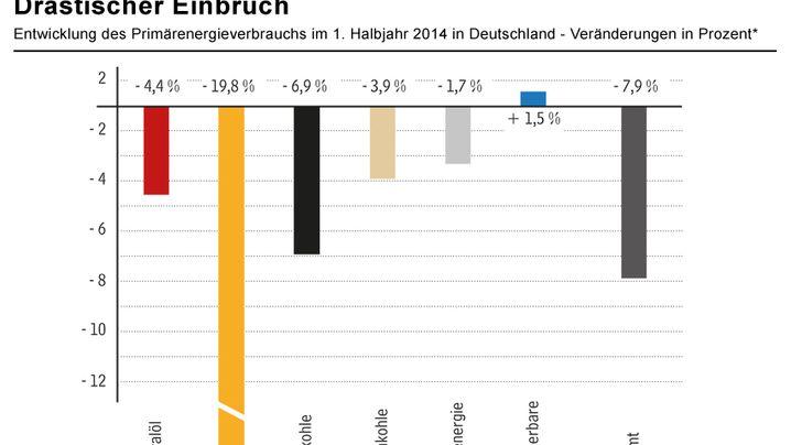 Grafiken: So verändert sich der Energieverbrauch in Deutschland