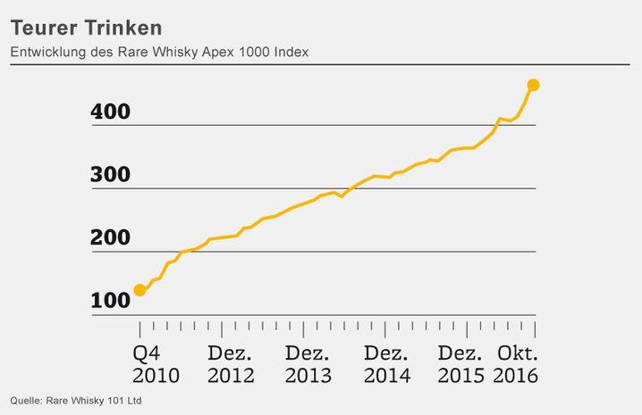 Teurer Trinken: Entwicklung des Rare Whisky Apex 1000 Index