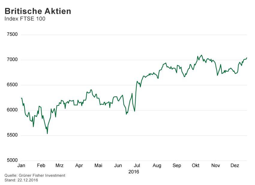 GRAFIK Börsenkurse der Woche / 2016 / KW 51 / FTSE 100