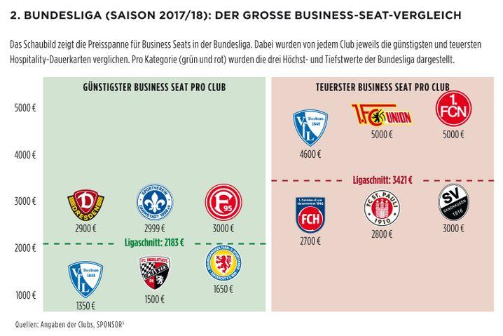 2. Bundesliga (Saison 2017/18): Der große Business-Seat-Vergleich (zum Vergrößern bitte klicken)