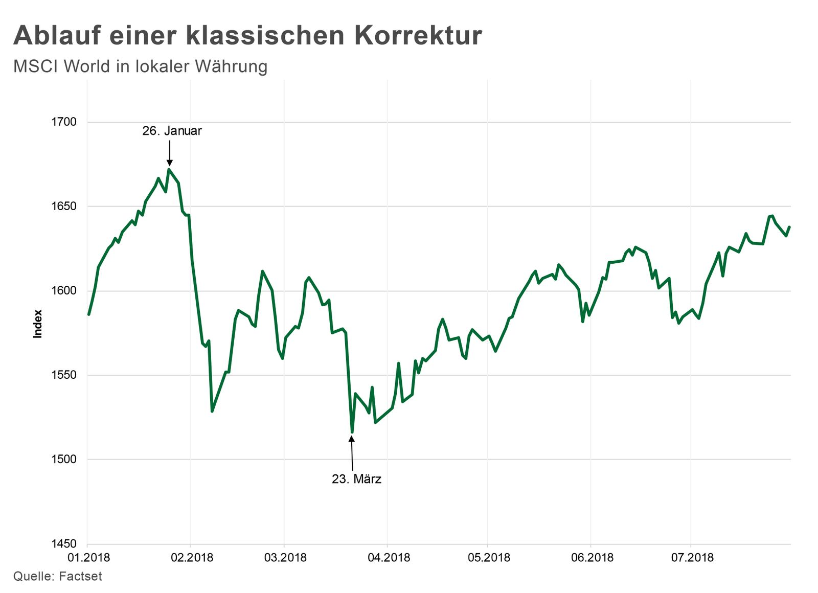 Chart der Woche | KW 32 | Ablauf einer klassischen Korrektur