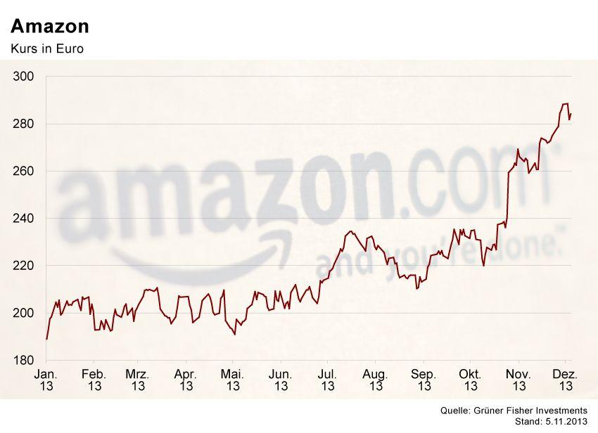 GRAFIK Börsenkurse der Woche / Amazon