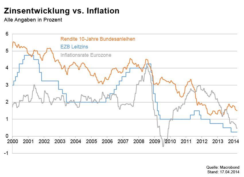 GRAFIK Börsenkurse der Woche / Zinsentwicklung