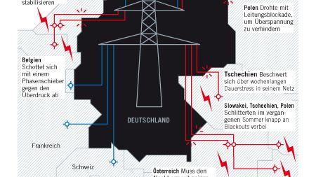 Die Energiewende in Deutschland führt zu Störungen im europäischen Stromnetz - Deutschlands Nachbarn kontern nun mit Gegenmaßnahmen
