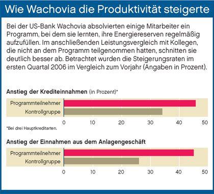 Anstieg: Wie Wachovia die Produktivität steigerte