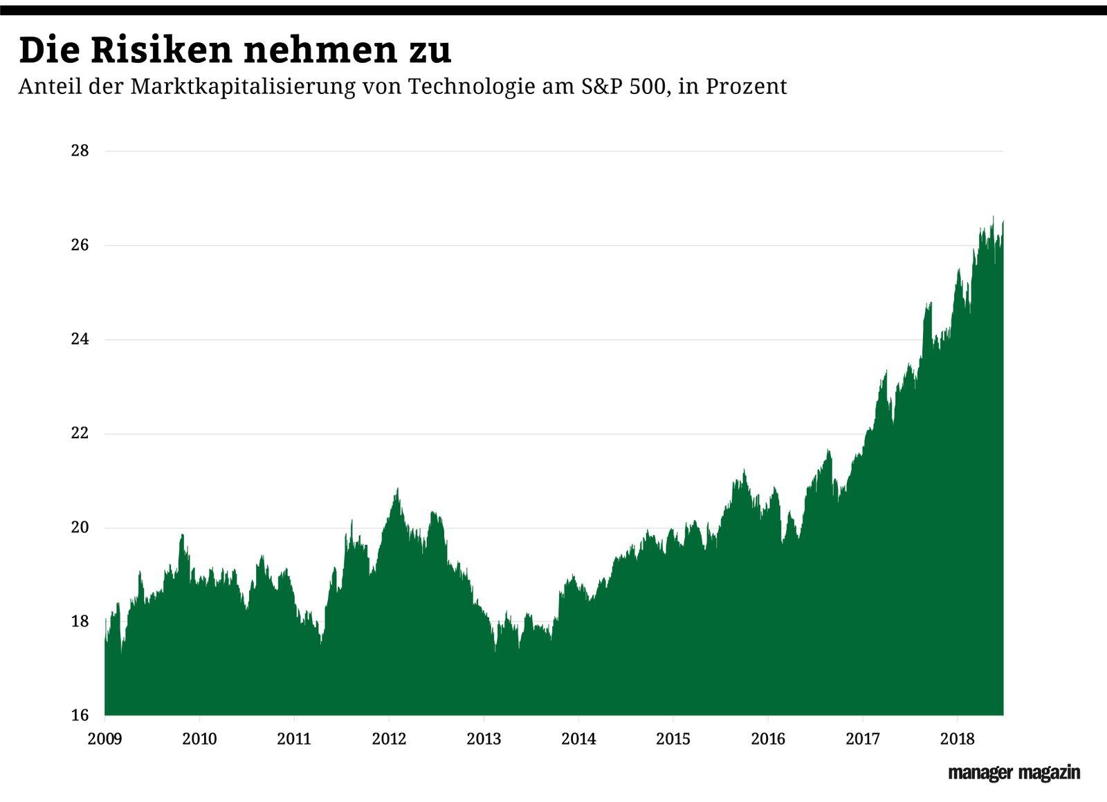 Chart der Woche | KW43 | SP500