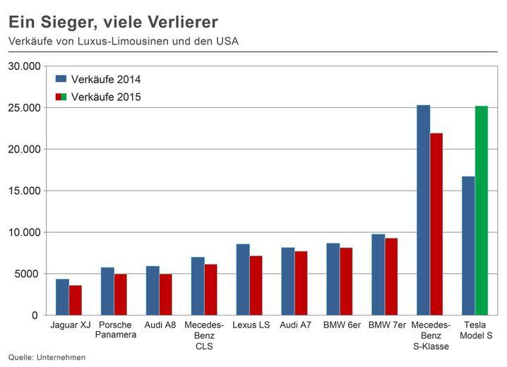 Auf und davon: Auch in den USA enteilt Tesla den deutschen Herstellern (zum Vergrößern Bild bitte anklicken)