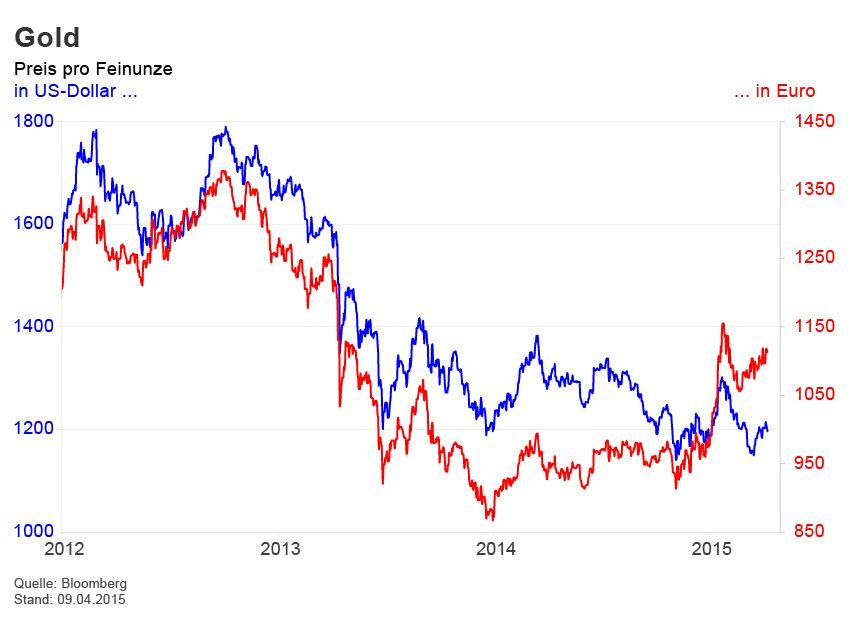 GRAFIK Börsenkurse der Woche / Gold