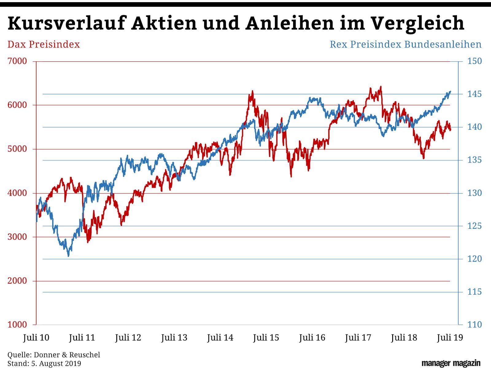 Chart der Woche / Dax / Rex