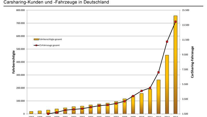 Rasantes Wachstum: Daten und Fakten zu Carsharing