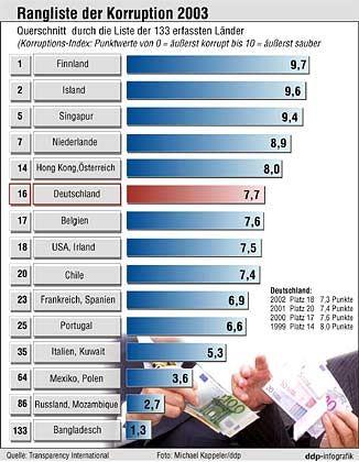 Korruption in Deutschland: Im internationalen Ranking des Transparency International Corruption Perceptions Index ist die Bundesrepublik von Platz 20 (2001) auf Platz 16 (2003)vorgerückt