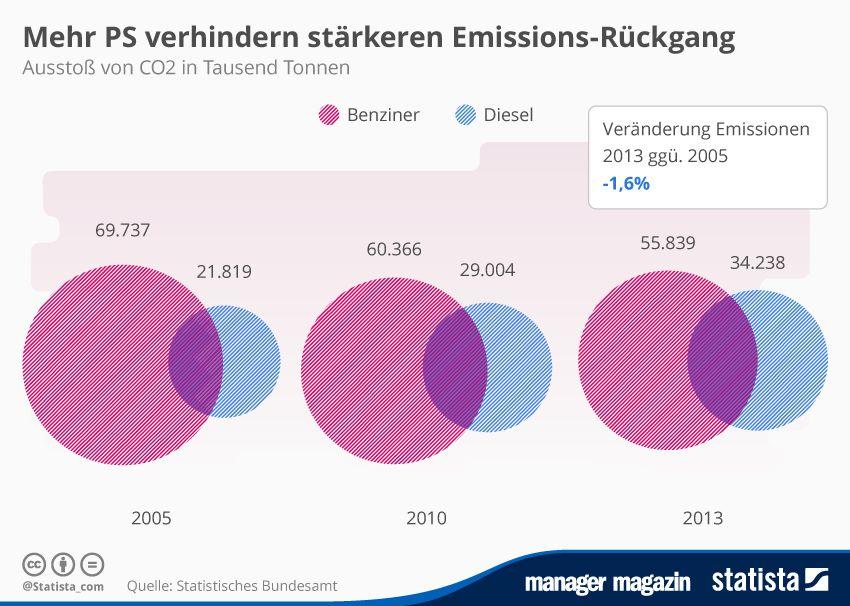 GRAFIK Emissions-Rückgang