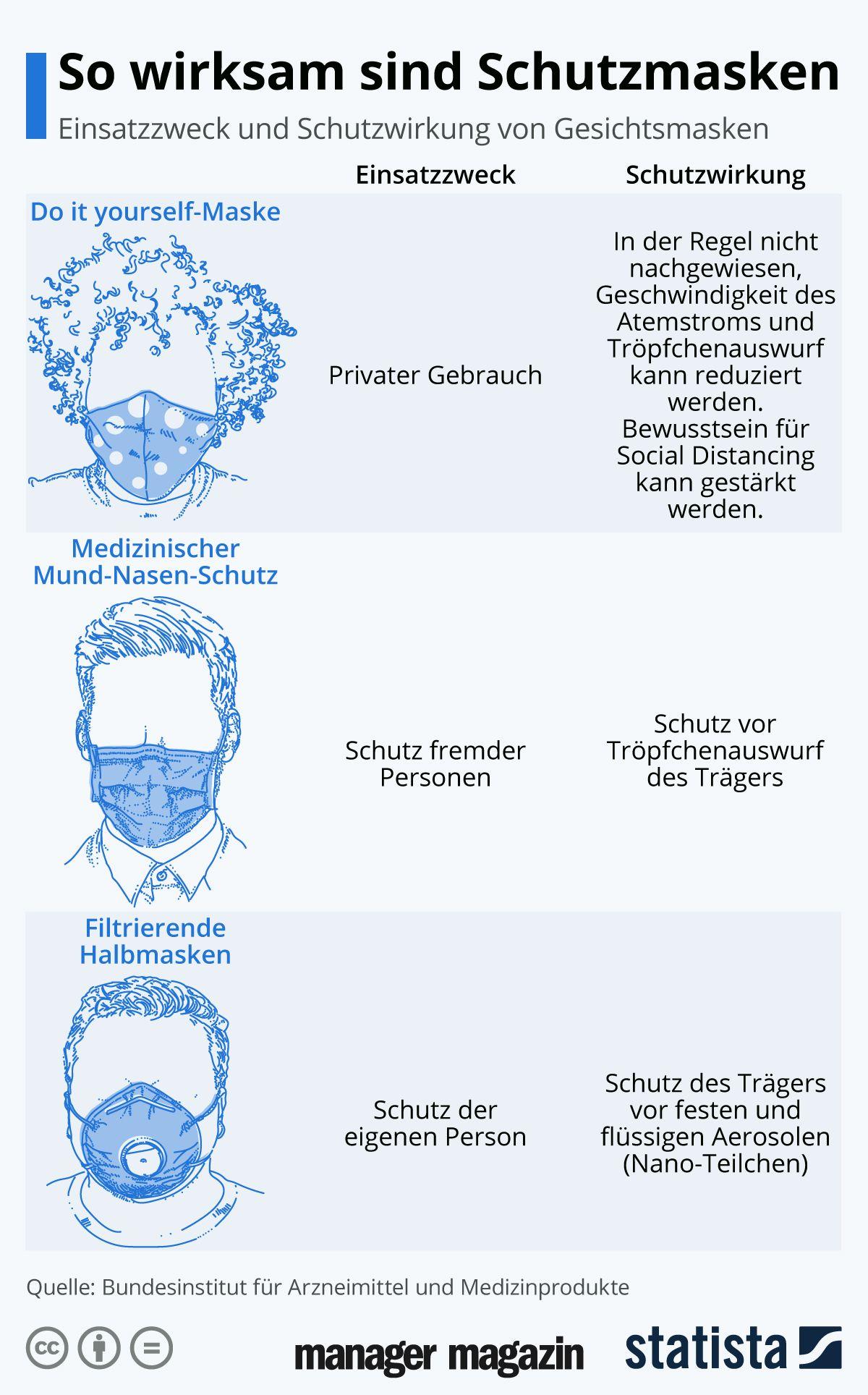 GRAFIK Schutzmasken