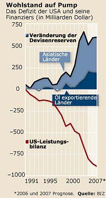 Wohlstand auf Pump: Das Defizit der USA und seine Finanziers