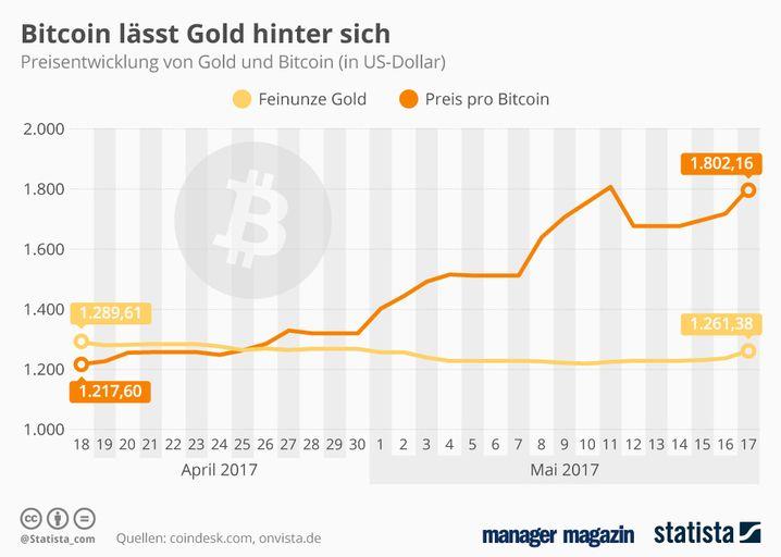 GRAFIK Bitcoin / Gold