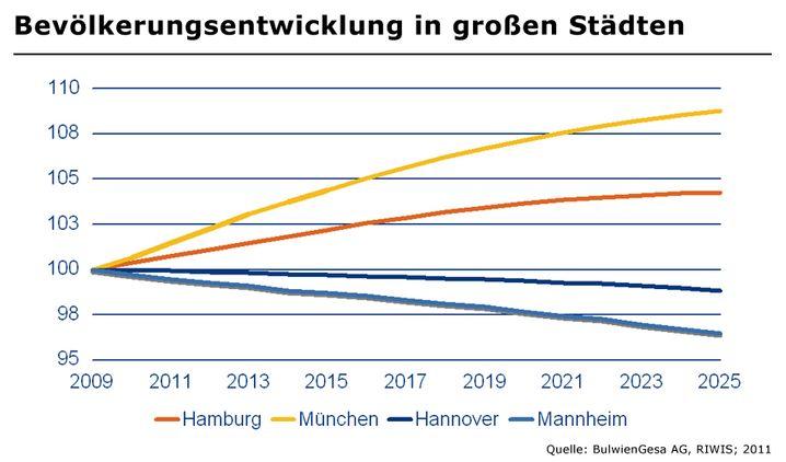 Bevölkerungsentwicklung: Während den großen Metropolen wie Hamburg und München weiteres Wachstum bevorsteht, haben viele Großstädte der zweiten Reihe eher zu kämpfen