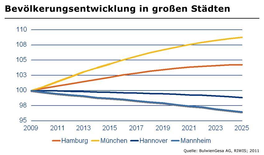 Bevölkerungsentwicklung in großen Städten