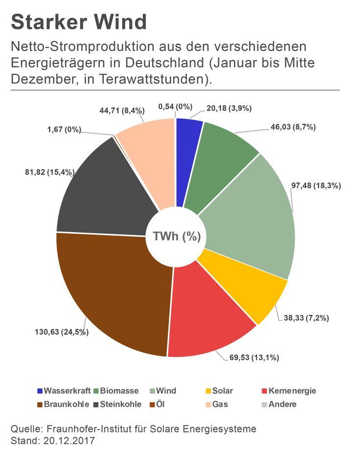 Stromerzeugung in Deutschland in 2017 (zum Vergrößern Grafik anklicken)